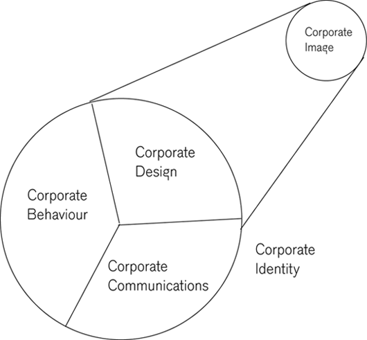 Corporate Identity and Corporate Image connection