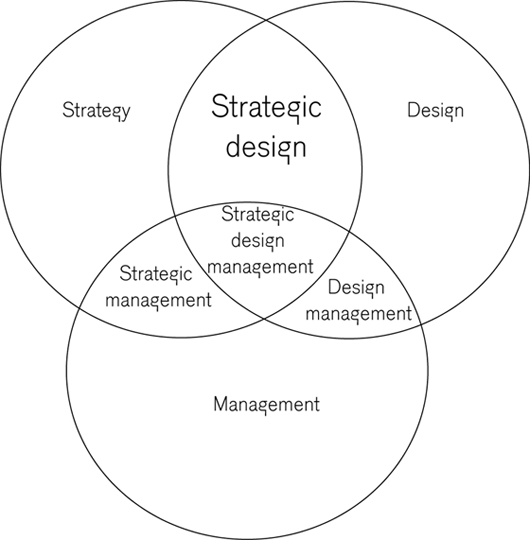 Connection between Strategy, Design and Management