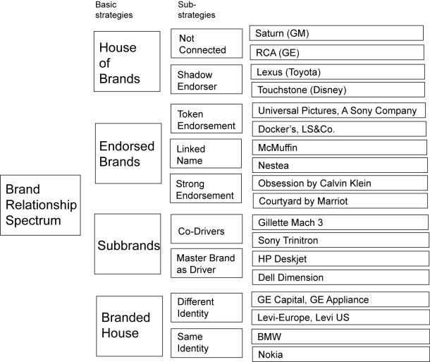 brand relationship spectrum