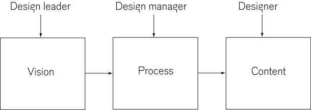 Design leader Design manager Designer