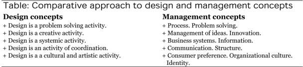 Comparative approach to design and management concepts-1