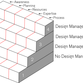 How to connect design management with your corporate culture?