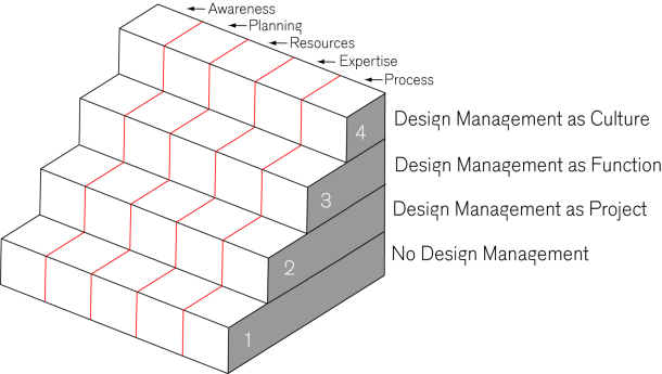 Design Management Staircase