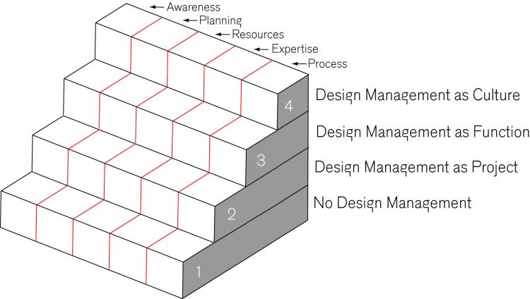 Design Management Staircase