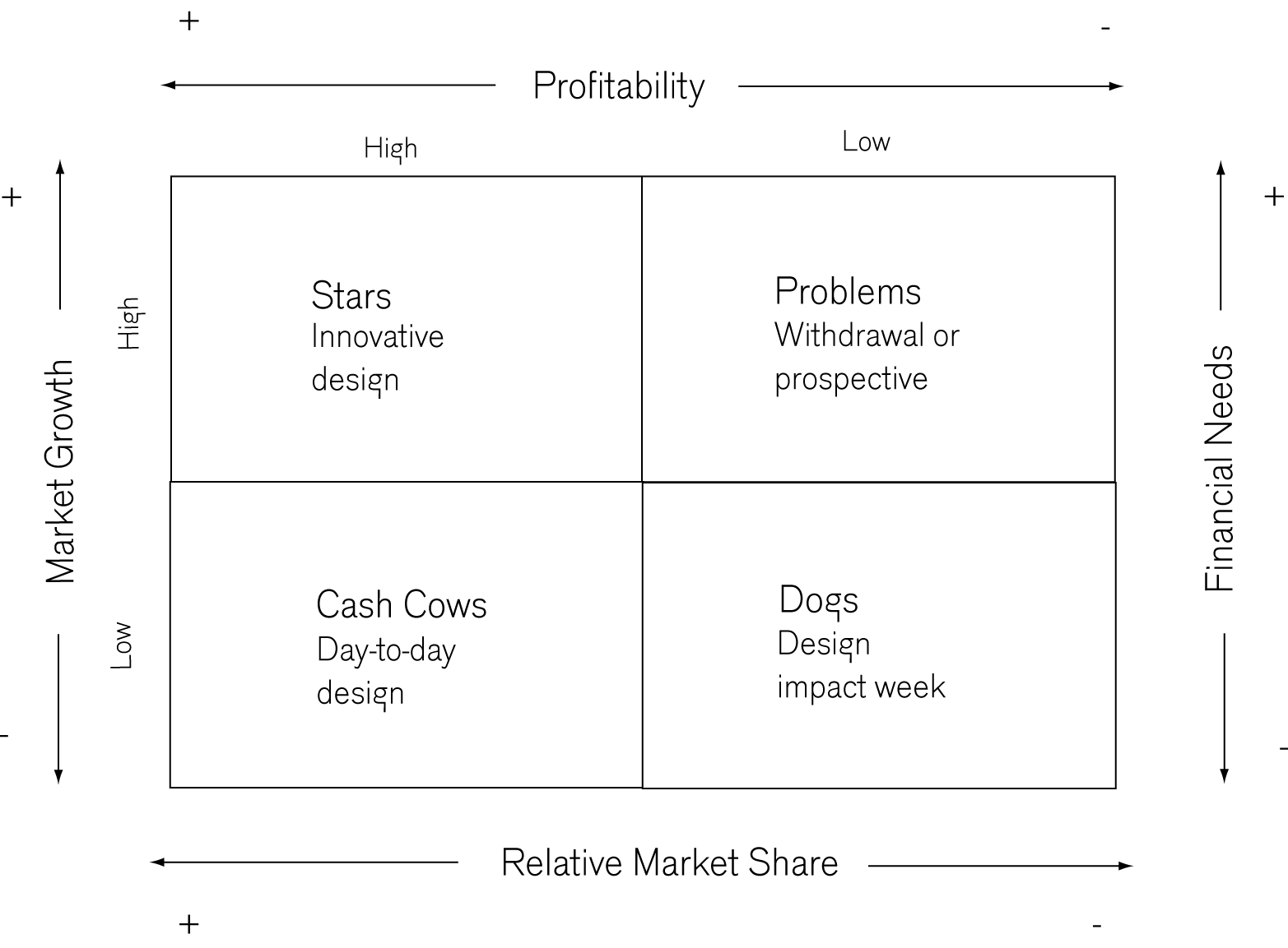 Design strategy and the bcg product portfolio connecting business