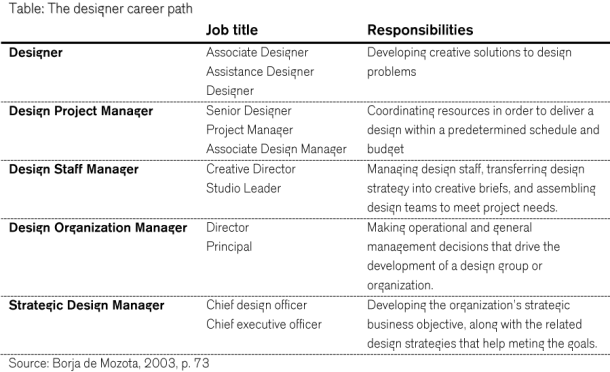 The designer career path