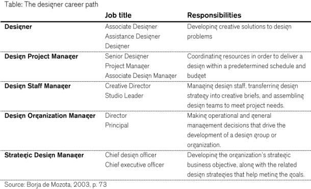 The designer career path