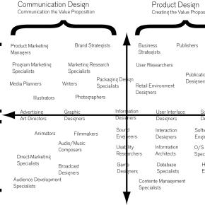 DesignProfiles