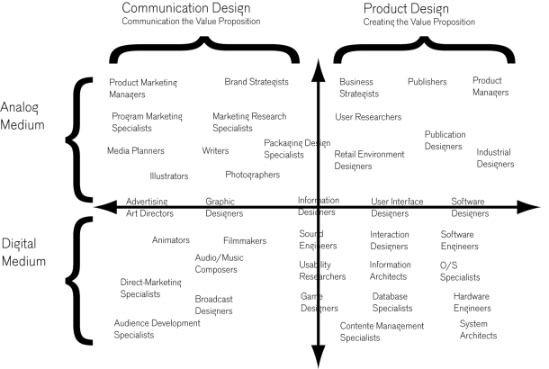 Diagram describing diversity of design function or profiles