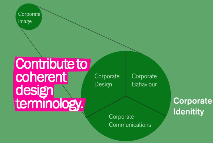 Slide presenting a contribution to coherent design terminology
