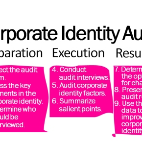 What is the corporate identity audit? Why is it important?