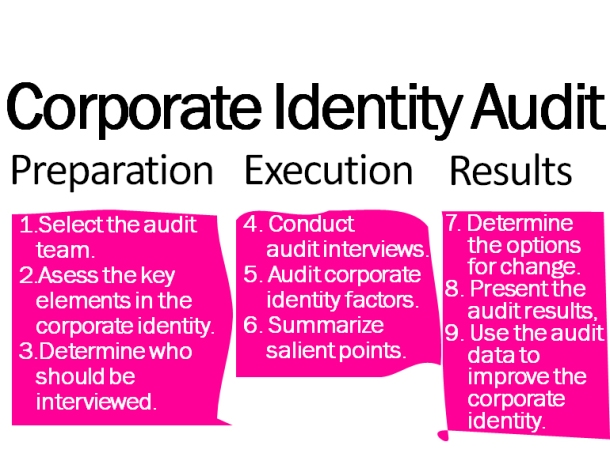 The slide presenting corporate identity audit