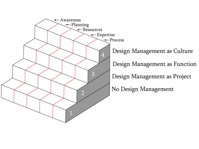 Slide presenting stairs/levels of design management as part of the corporate culture