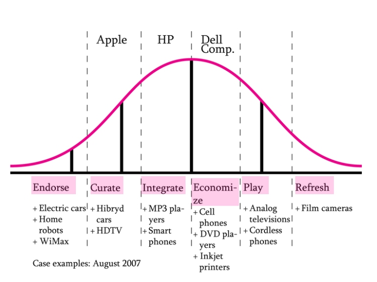 Slide presenting six design strategies on a technology live cycle curve with examples