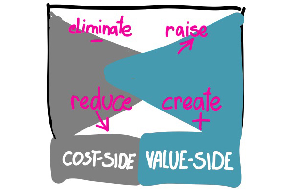 Blue ocean strategy and business model canvas value propositions