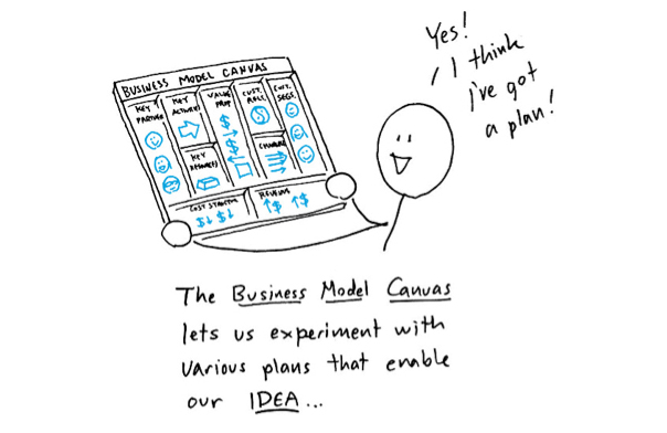 Visual sketch from Dan Roam presenting Business Model Canvas