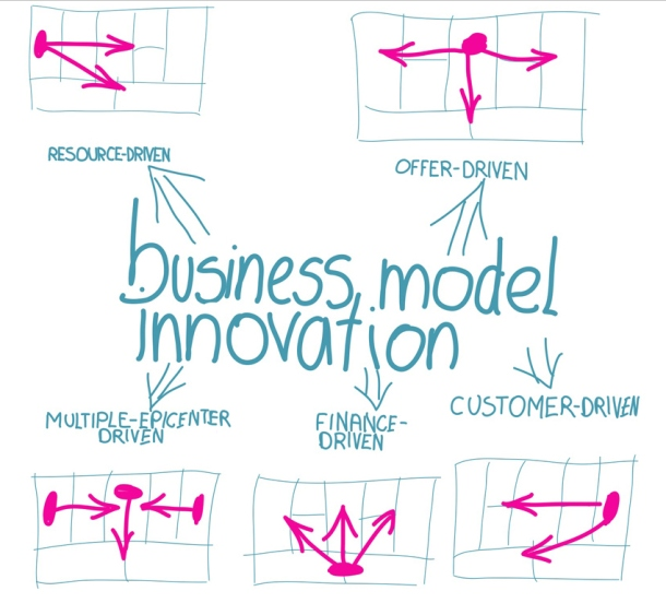 review-of-the-book-business-model-generation-a-handbook-for-visionaries-game-changers-and-challengers-business-model-innovation-by-resources
