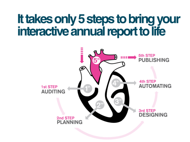 Picture presenting five steps of interactive annual report production in a symbol of heart