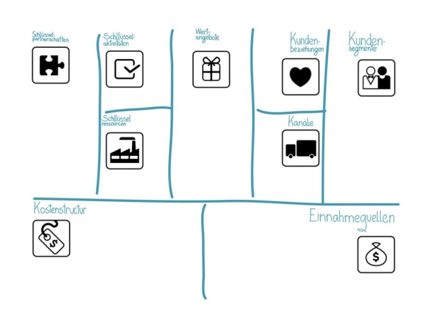 Slide-bmgen-canvas of the presentation business models design - German