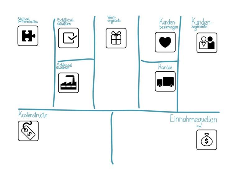 Slide-bmgen-canvas of the presentation business models design - German