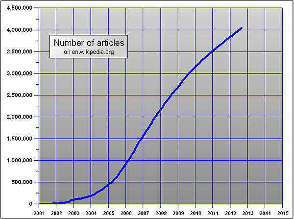 Growth of articles at Wikipedia shown graphically