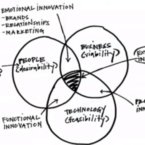 Scheme of innovations, business, technology, people and design thinking