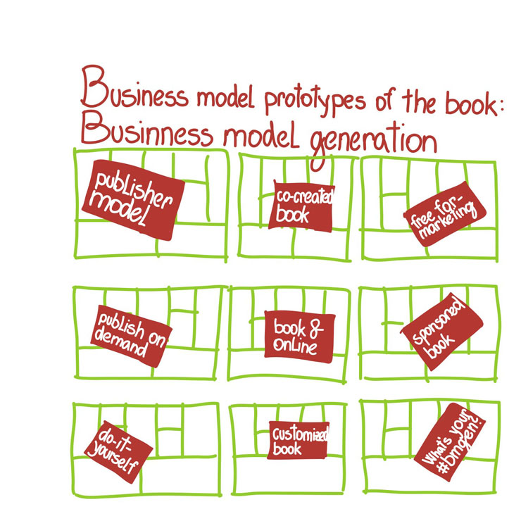 Scheme presenting eight different business models to publish the Business Model Generation book