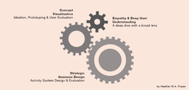 Business design gears