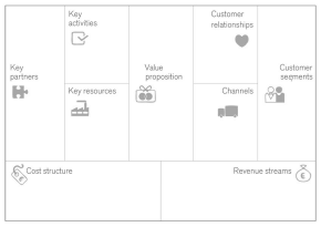 What is the Business ModelCanvas?