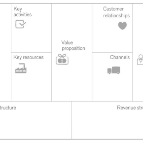 What is the Business Model Canvas?