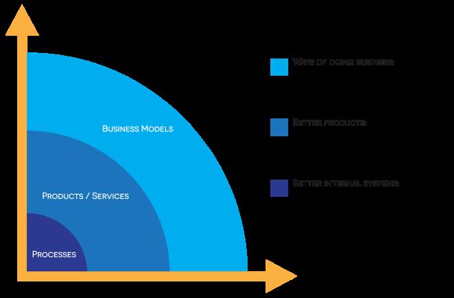 innovation-framework-3