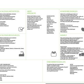 The importance of language in a Business Model Designworkshop