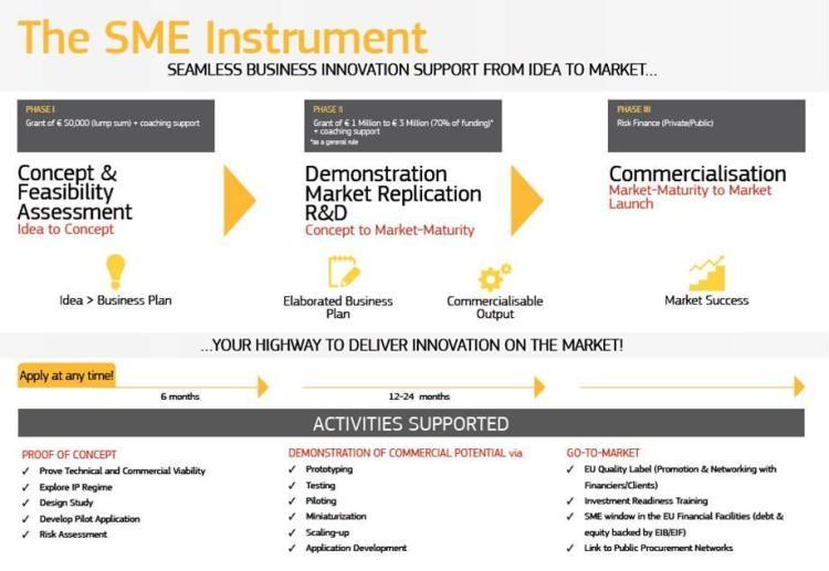 SME Instrument flowchart