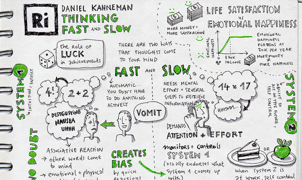 Book Reviews Gt Thinking Fast And Slow Savić