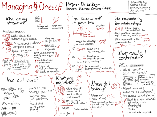 Managing-Oneself-Peter-Drucker-1024x768