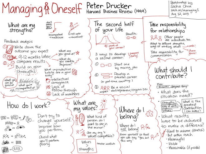 Managing-Oneself-Peter-Drucker-1024x768