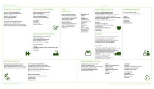 Business Model Canvas - Deutsch