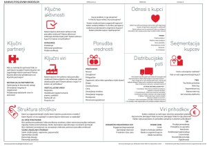 Kanvas poslovnih modelov