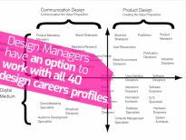 Design managers have an option to work with all 40 design career profiles.