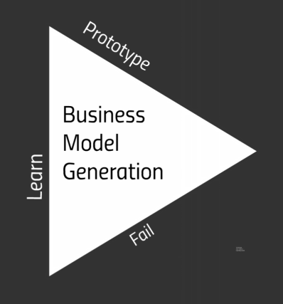 Business Model Generation: -Prototype-Fail-Learn triangle