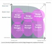Lucerne School of Arts and Design competence frameworks